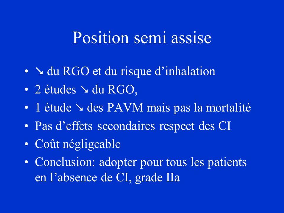 Position semi assise du RGO et du risque dinhalation 2 études du RGO, 1 étude des PAVM mais pas la mortalité Pas deffets secondaires respect des CI Co