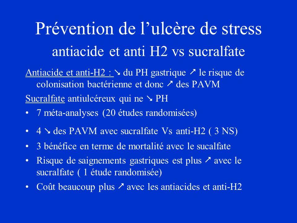 Prévention de lulcère de stress antiacide et anti H2 vs sucralfate Antiacide et anti-H2 : du PH gastrique le risque de colonisation bactérienne et don