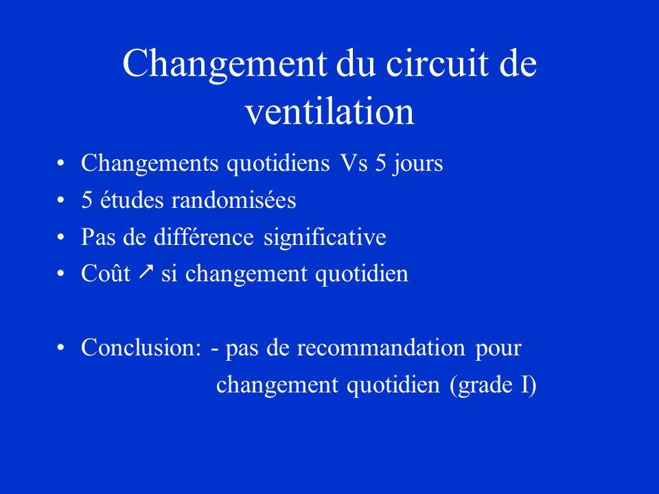 Changement du circuit de ventilation Changements quotidiens Vs 5 jours 5 études randomisées Pas de différence significative Coût si changement quotidi