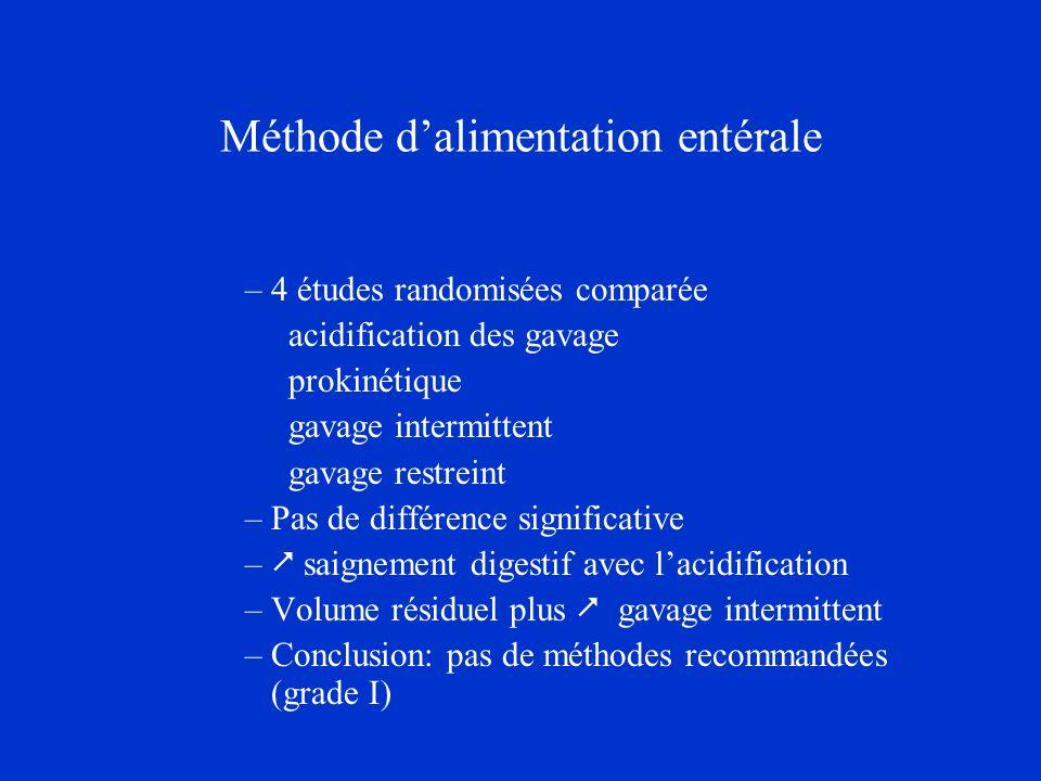 Méthode dalimentation entérale –4 études randomisées comparée acidification des gavage prokinétique gavage intermittent gavage restreint –Pas de diffé