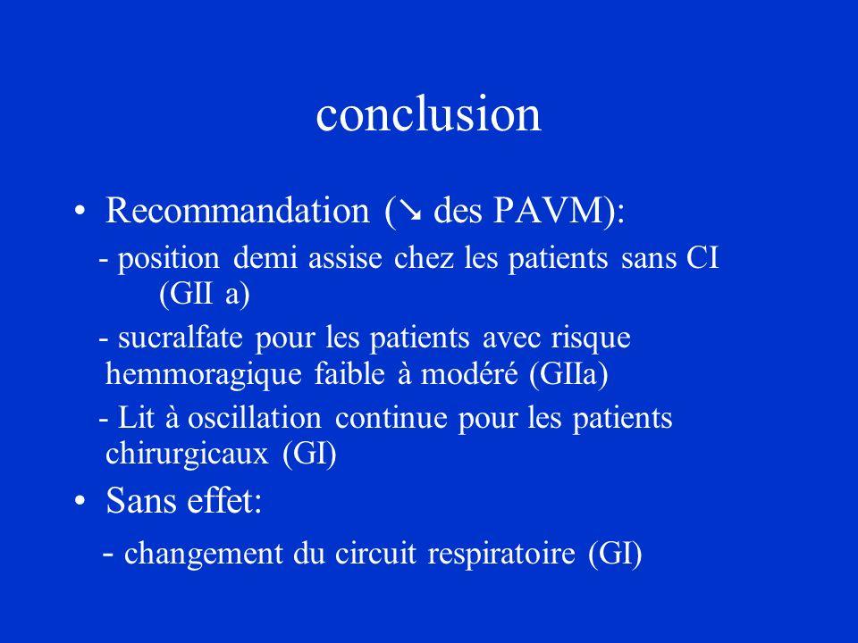 conclusion Recommandation ( des PAVM): - position demi assise chez les patients sans CI (GII a) - sucralfate pour les patients avec risque hemmoragiqu