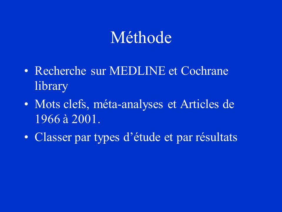 Méthode Recherche sur MEDLINE et Cochrane library Mots clefs, méta-analyses et Articles de 1966 à 2001. Classer par types détude et par résultats