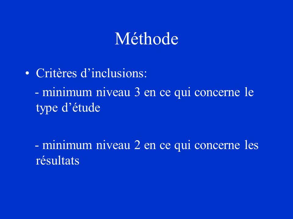 Méthode Critères dinclusions: - minimum niveau 3 en ce qui concerne le type détude - minimum niveau 2 en ce qui concerne les résultats