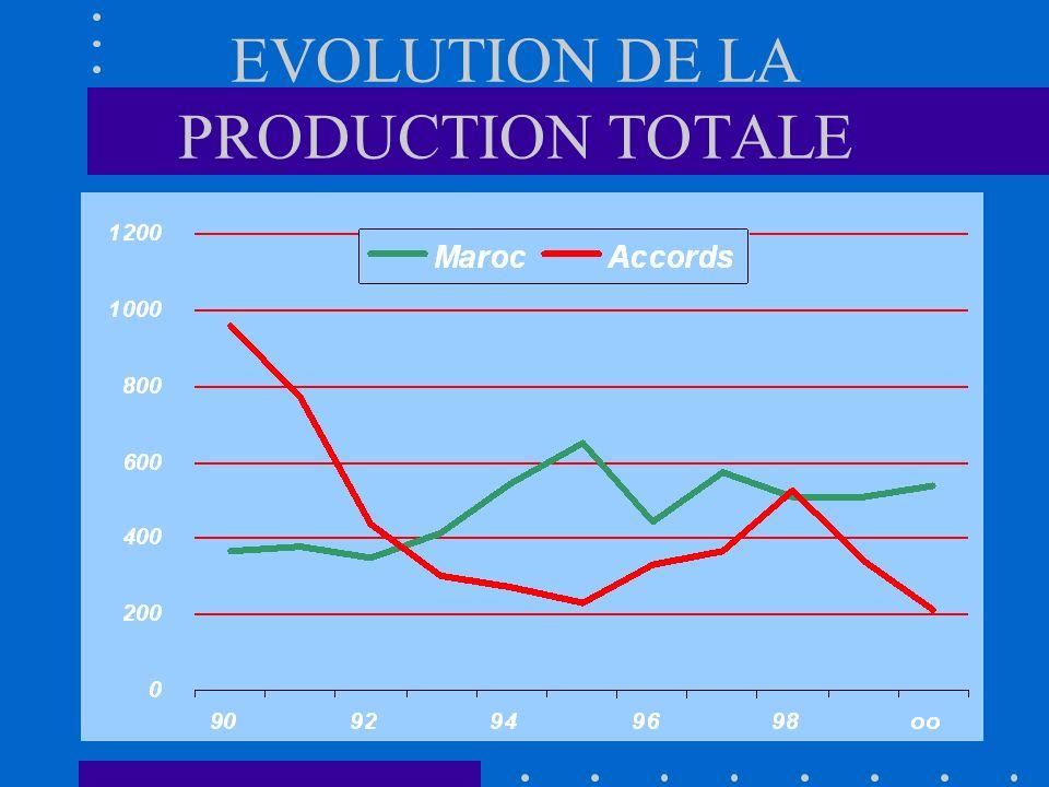 Evolutions des prises de sardine par zone de pêche Au Maroc