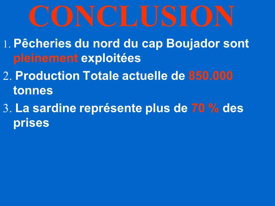 Evolution de la biomasse de Sardine