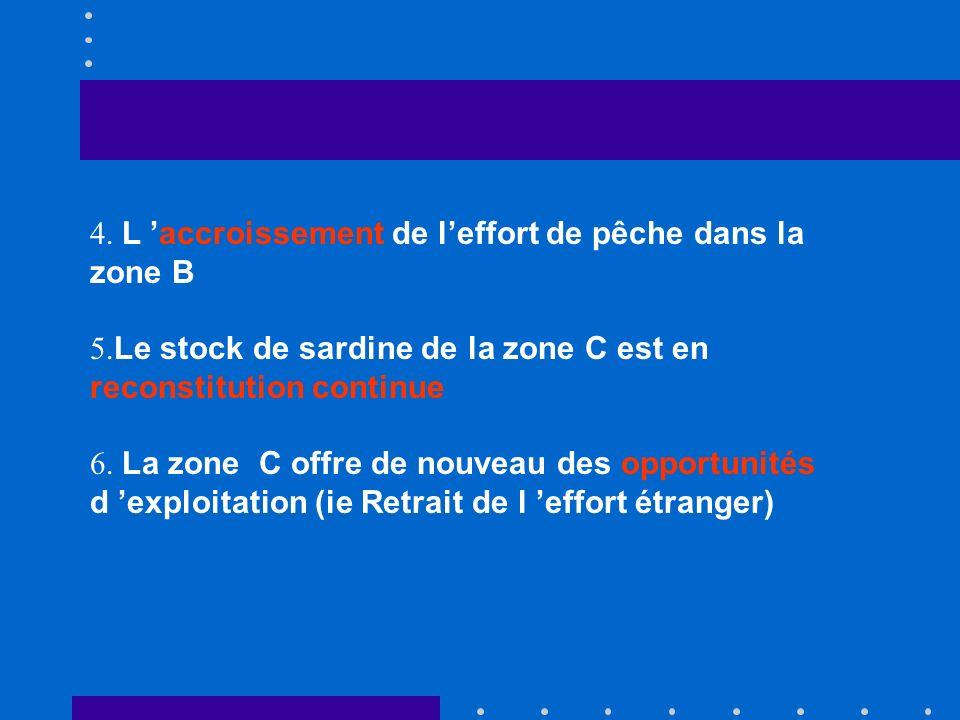 CONCLUSION 1. Pêcheries du nord du cap Boujador sont pleinement exploitées 2. Production Totale actuelle de 850.000 tonnes 3. La sardine représente pl