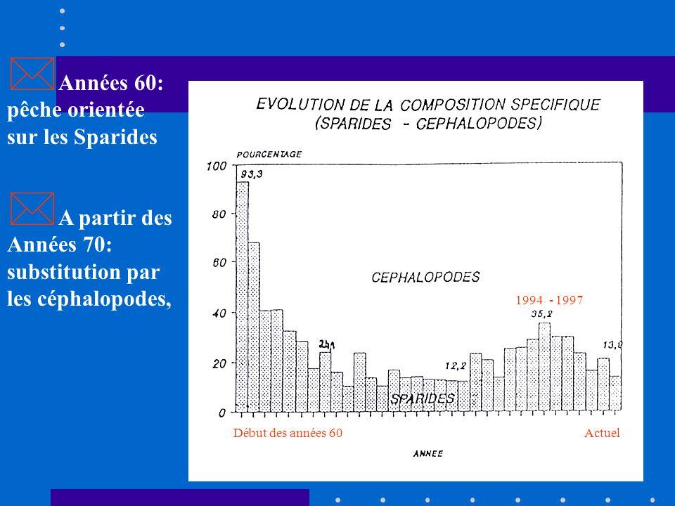 Caractéristiques biologiques: Courte durée de vie Croissance rapide Forte saisonnalité de reproduction et de recrutement La Poulpe (Octopus vulgaris):