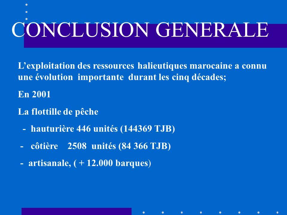 CONCLUSIONS 1. PECHERIE RECENTE DEVENUE RAPIDEMENT SUREXPLOITEE 2. SUREXPLOITATION A LA FOIS DE CROISSANCE ET DE RECRUTEMENT 3. PECHERIE MAINTENUE AU