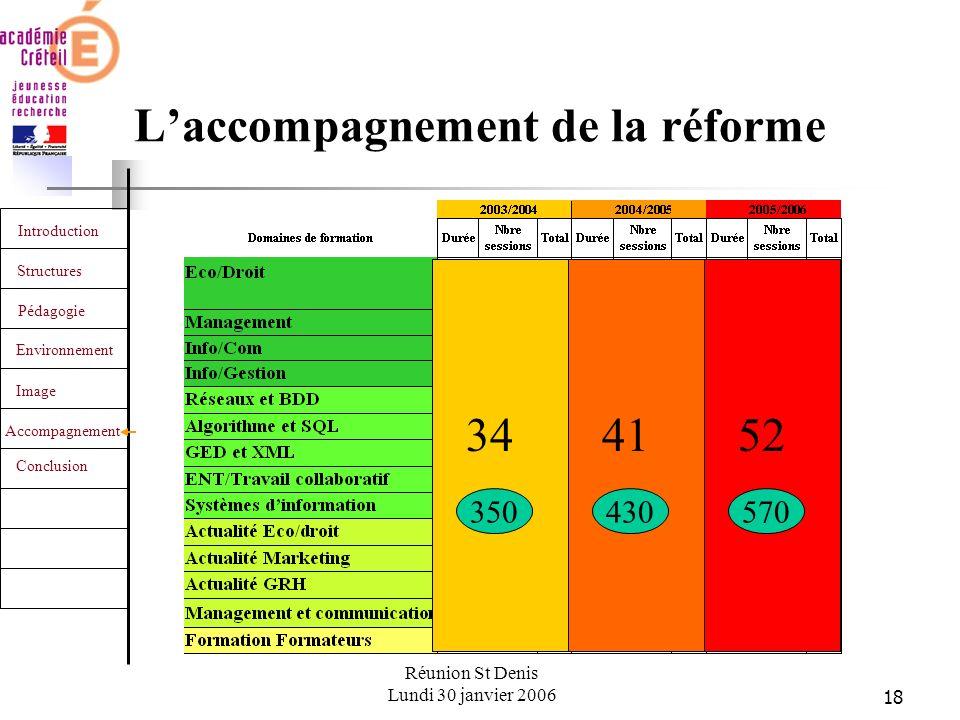 18 Introduction Structures Pédagogie Environnement Image Accompagnement Conclusion Réunion St Denis Lundi 30 janvier 2006 Laccompagnement de la réforme 344152 350430570