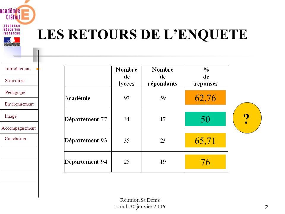 2 Introduction Structures Pédagogie Environnement Image Accompagnement Conclusion Réunion St Denis Lundi 30 janvier 2006 LES RETOURS DE LENQUETE 76 65,71 50 62,76 ?