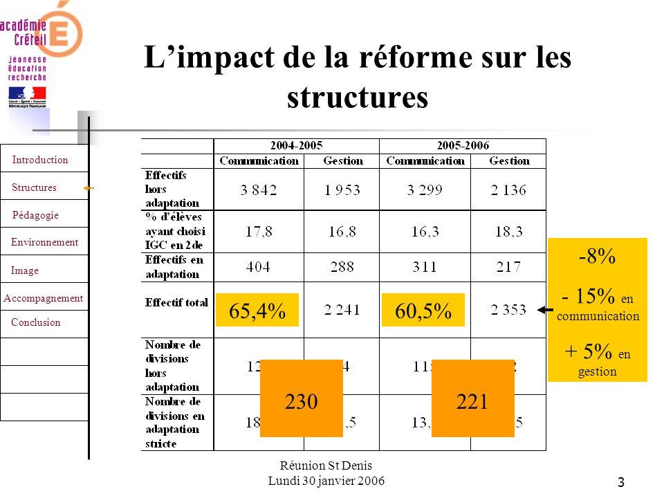 3 Introduction Structures Pédagogie Environnement Image Accompagnement Conclusion Réunion St Denis Lundi 30 janvier 2006 Limpact de la réforme sur les structures 65,4%60,5% -8% - 15% en communication + 5% en gestion 230221