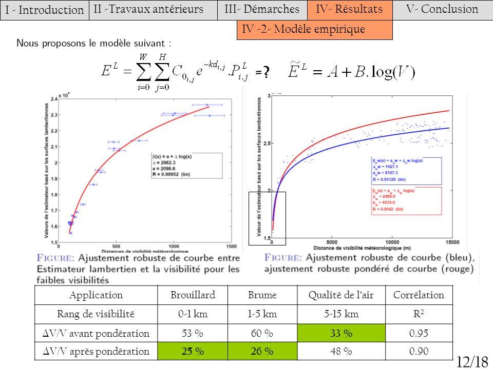 I - Introduction II -Travaux antérieursIII- DémarchesIV- RésultatsV- Conclusion 12/18 IV -2- Modèle empirique =? ApplicationBrouillardBrumeQualité de