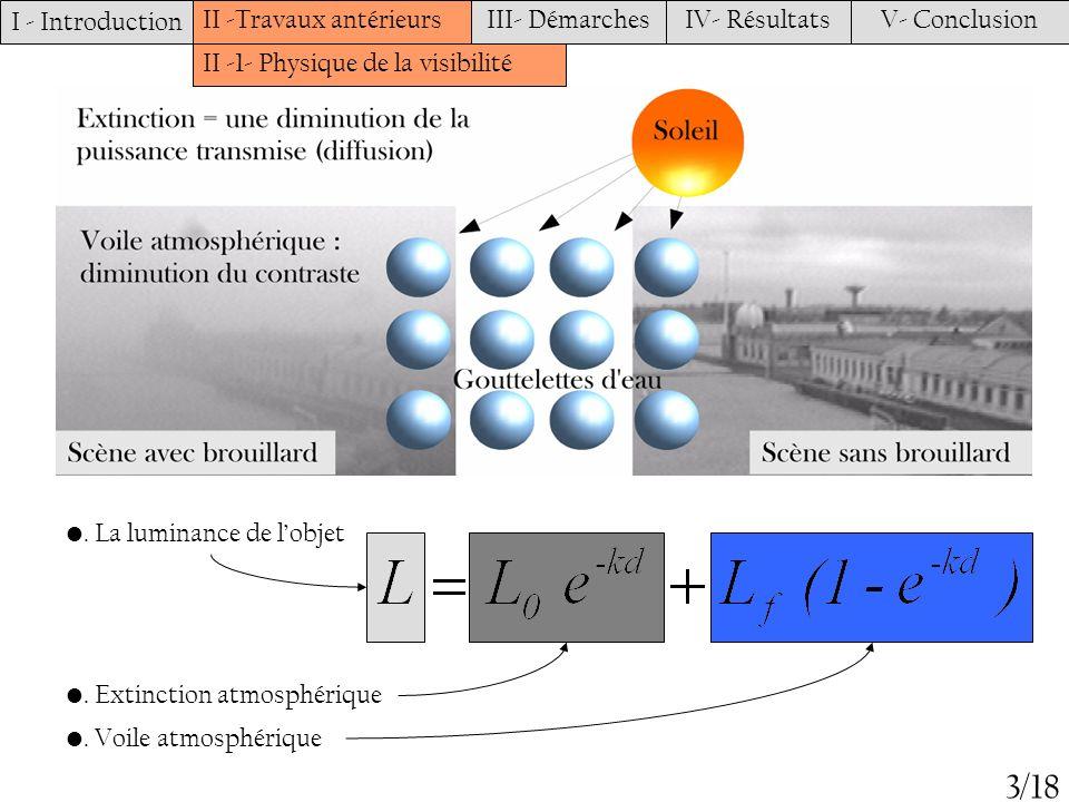 I - Introduction II -Travaux antérieursIII- DémarchesIV- RésultatsV- Conclusion II -1- Physique de la visibilité 4/18 Duntley a donné une loi datténuation du contraste dans limage : V Met correspond à la plus grande distance pour laquelle un objet noir L b =0 sur fond du ciel Lf de dimension convenable peut être reconnu avec un contraste C de 5%.