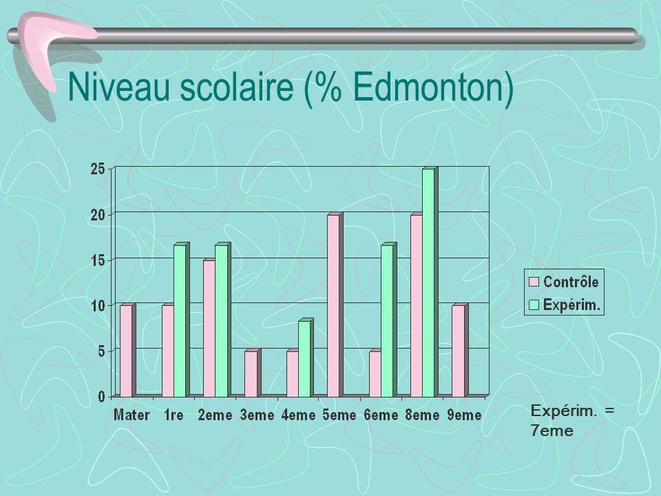 Niveau scolaire (% Edmonton) Expérim. = 7eme