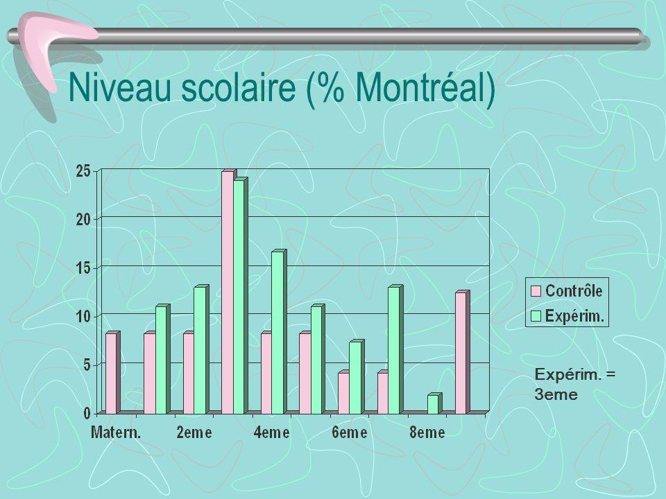 Niveau scolaire (% Montréal) Expérim. = 3eme