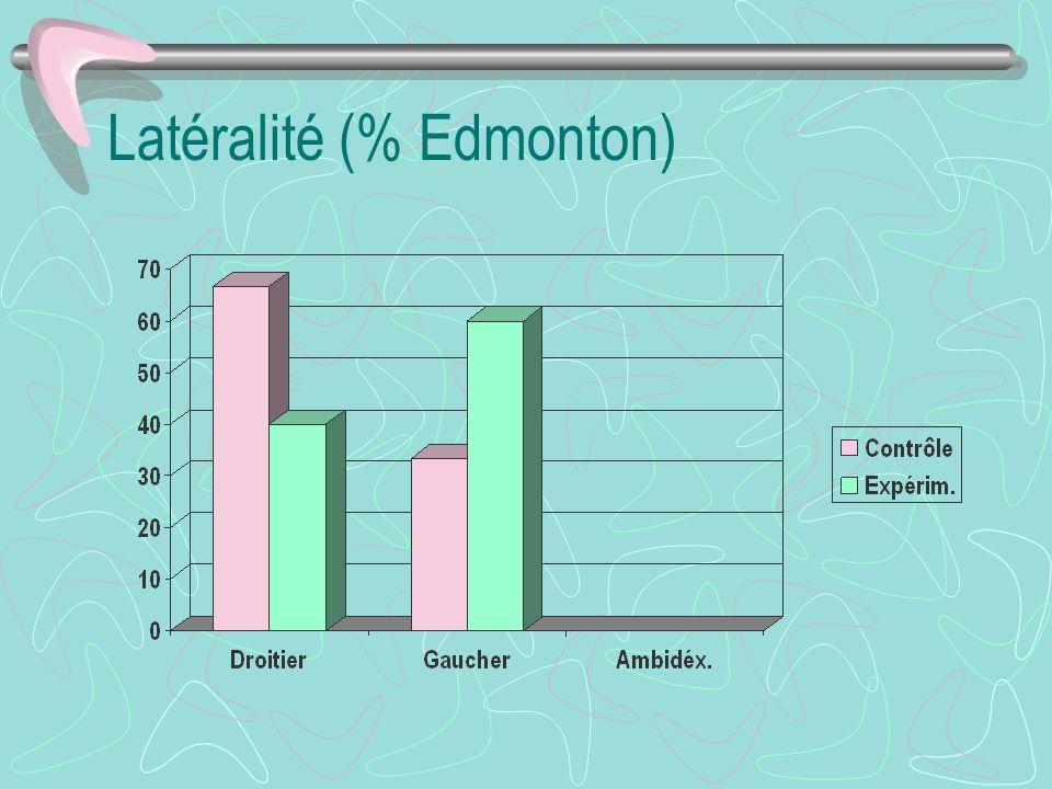 Latéralité (% Edmonton)