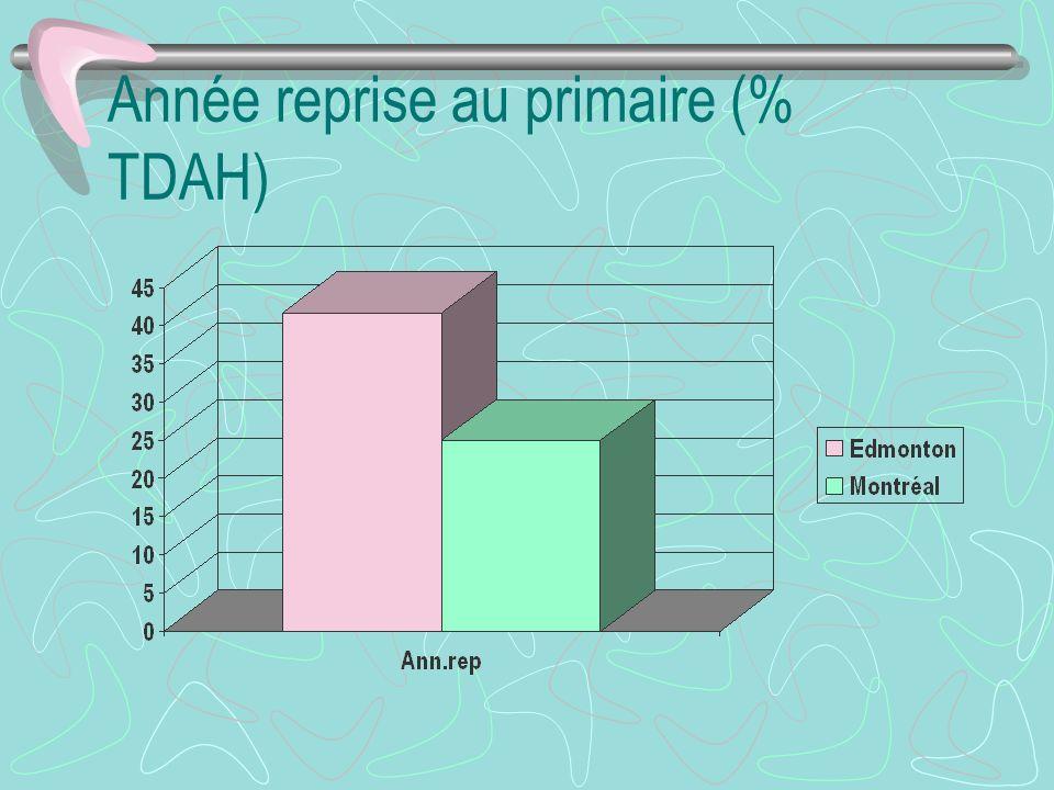 Année reprise au primaire (% TDAH)