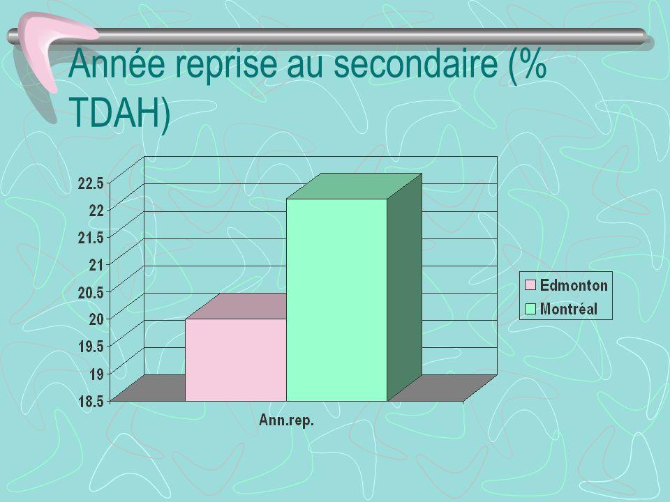 Année reprise au secondaire (% TDAH)