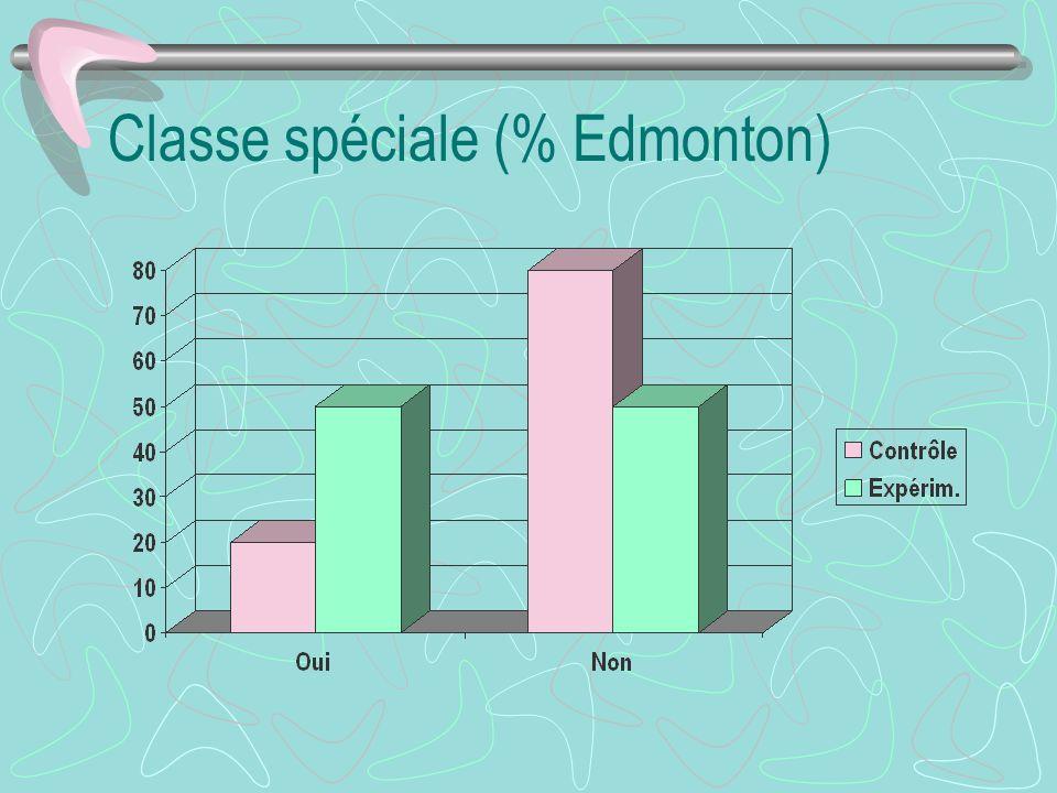 Classe spéciale (% Edmonton)