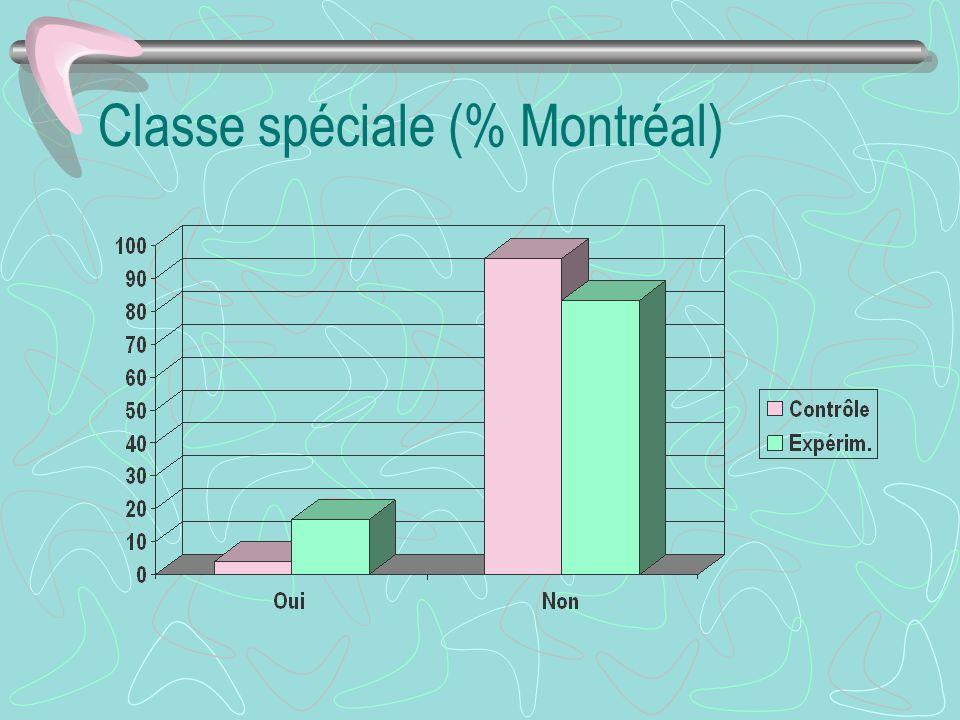 Classe spéciale (% Montréal)