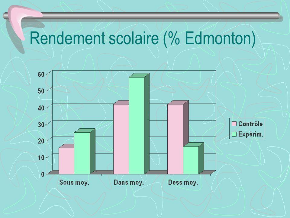 Rendement scolaire (% Edmonton)