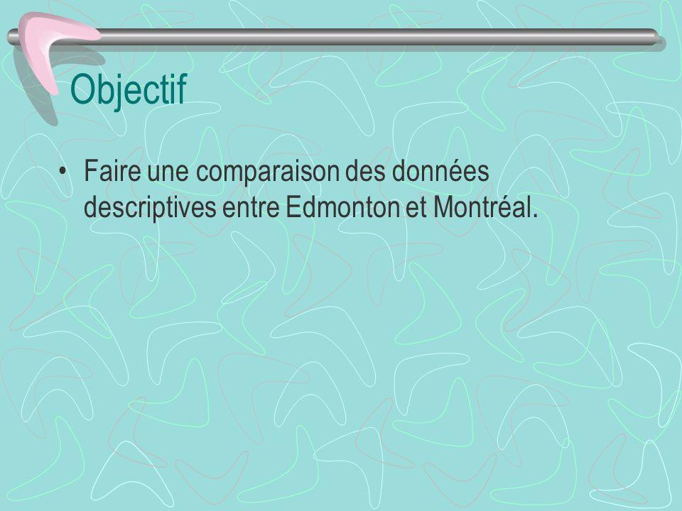 Latéralité (% Montréal)