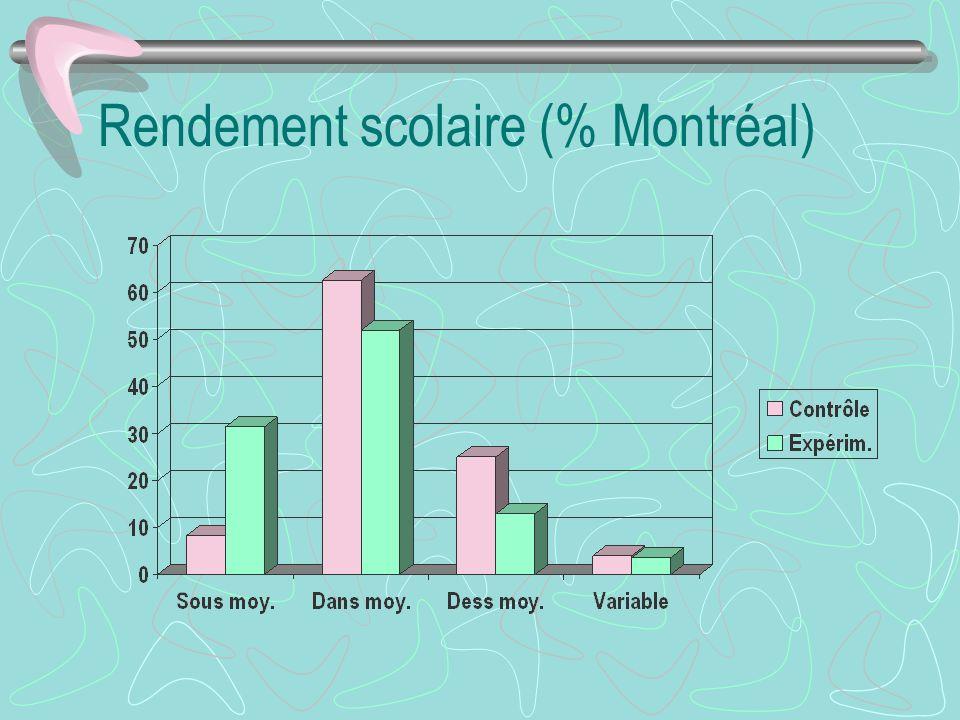 Rendement scolaire (% Montréal)