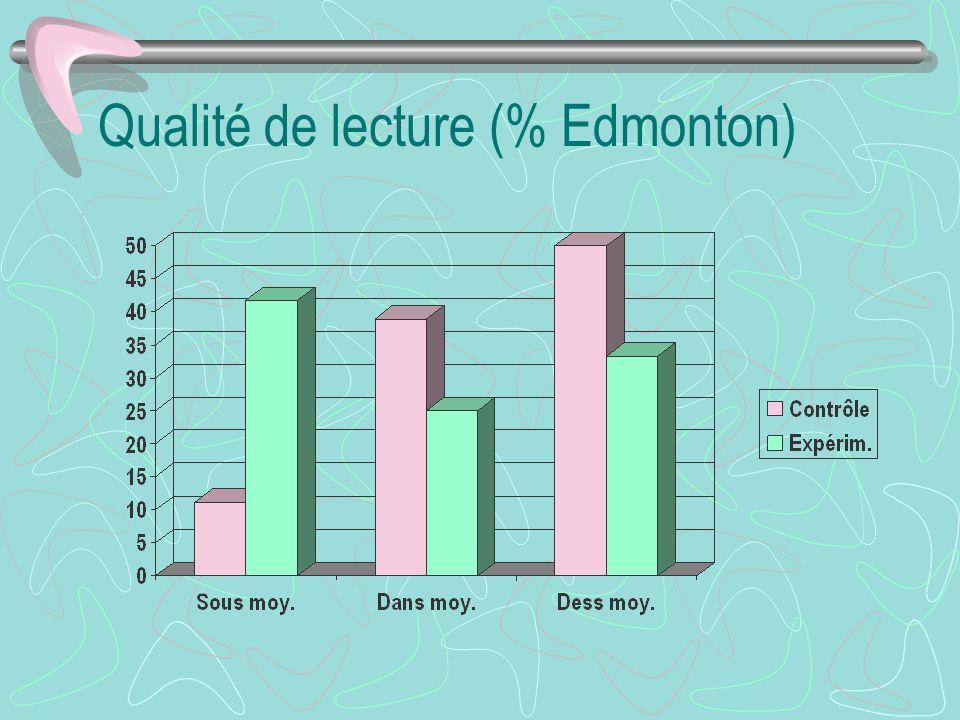 Qualité de lecture (% Edmonton)