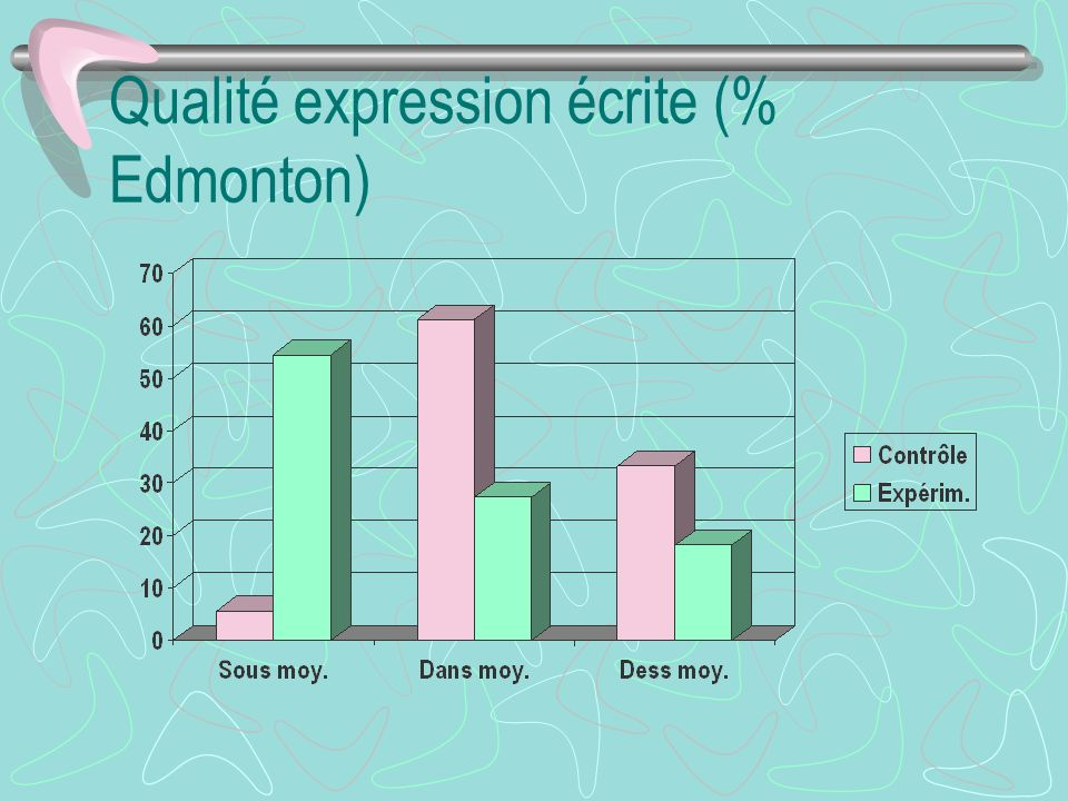 Qualité expression écrite (% Edmonton)