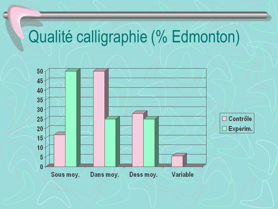 Qualité calligraphie (% Edmonton)