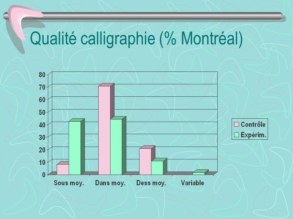 Qualité calligraphie (% Montréal)