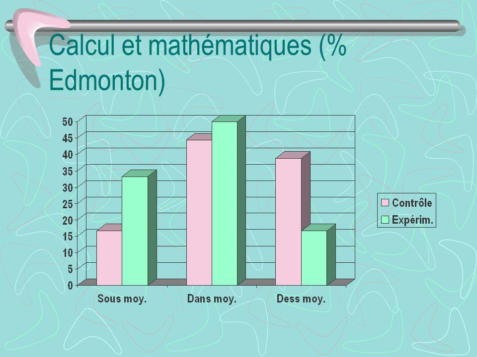 Calcul et mathématiques (% Edmonton)