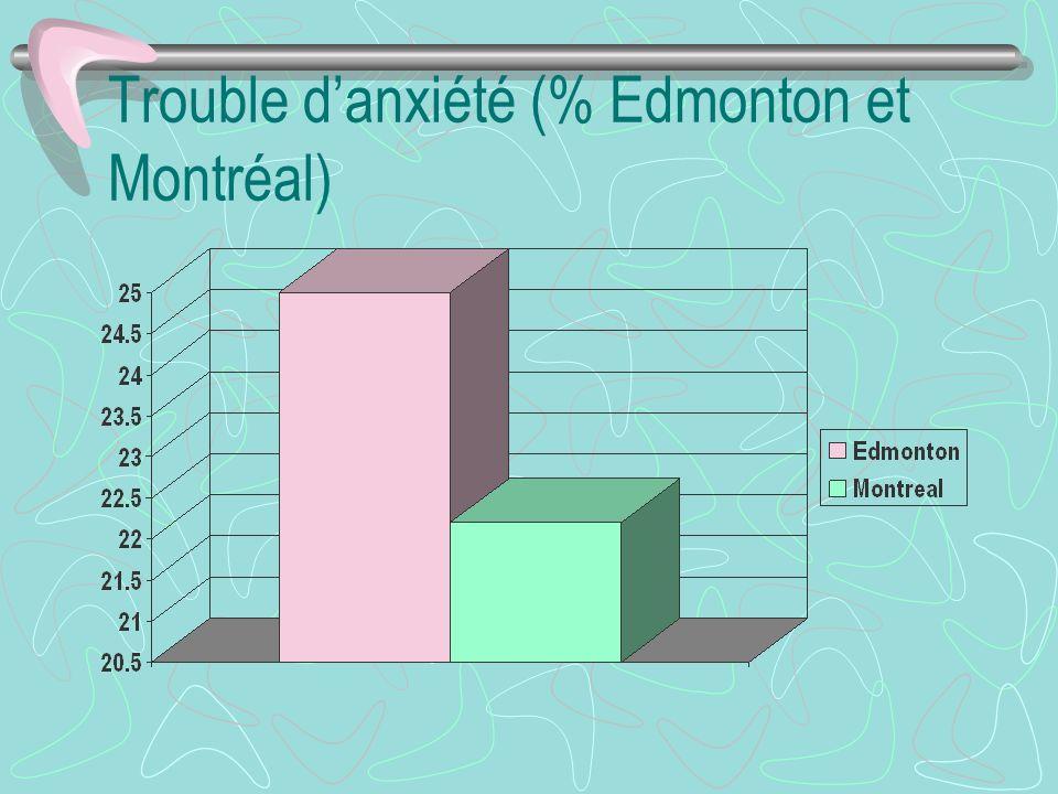 Trouble danxiété (% Edmonton et Montréal)