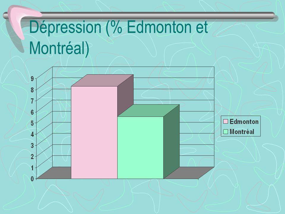 Dépression (% Edmonton et Montréal)