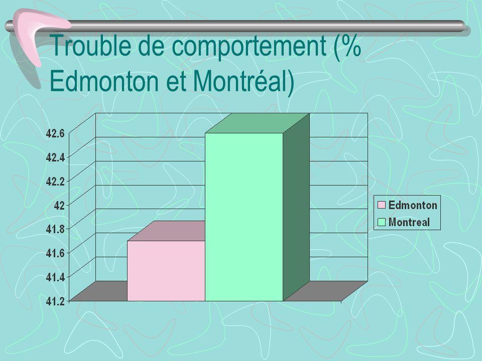 Trouble de comportement (% Edmonton et Montréal)