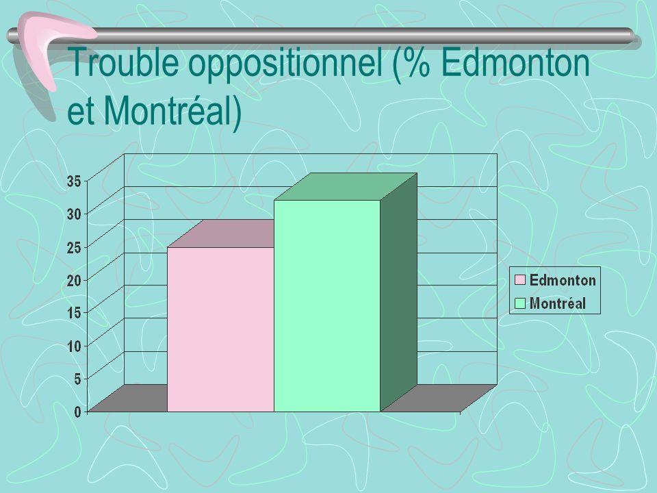 Trouble oppositionnel (% Edmonton et Montréal)