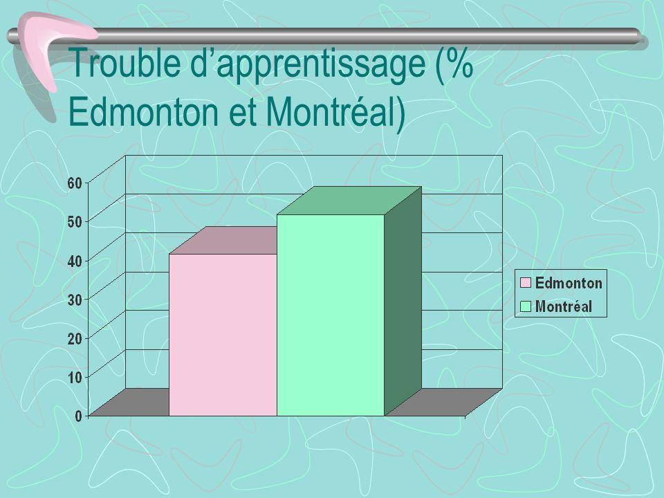 Trouble dapprentissage (% Edmonton et Montréal)