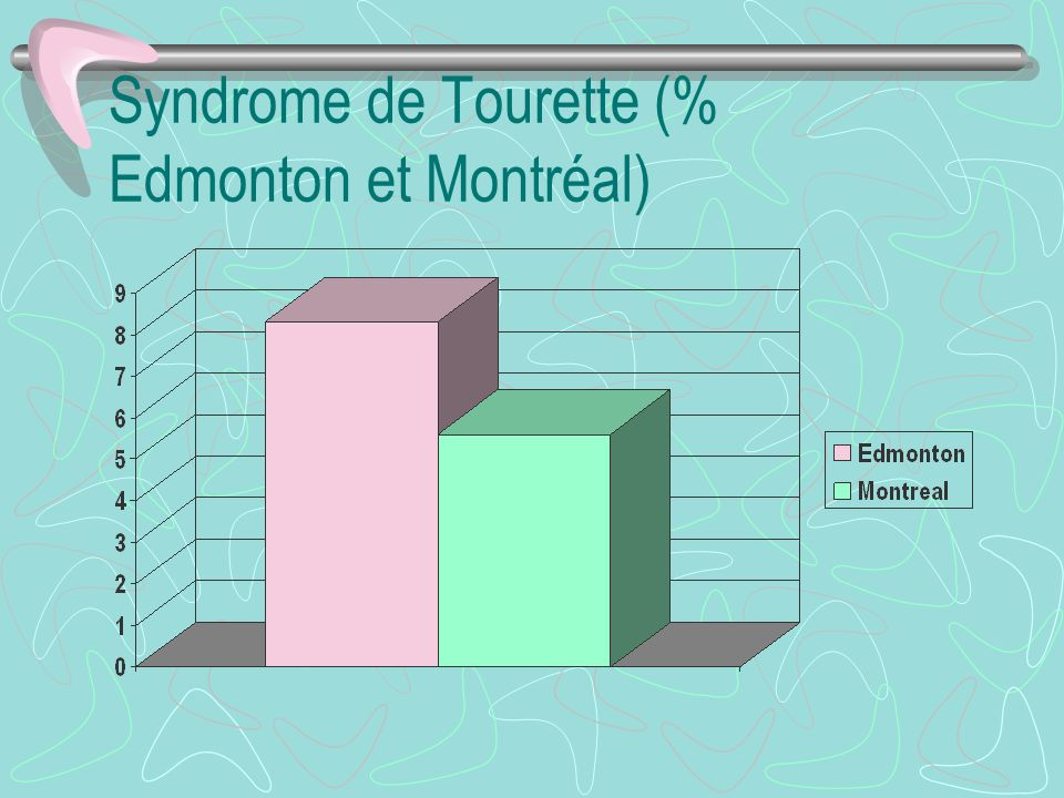 Syndrome de Tourette (% Edmonton et Montréal)