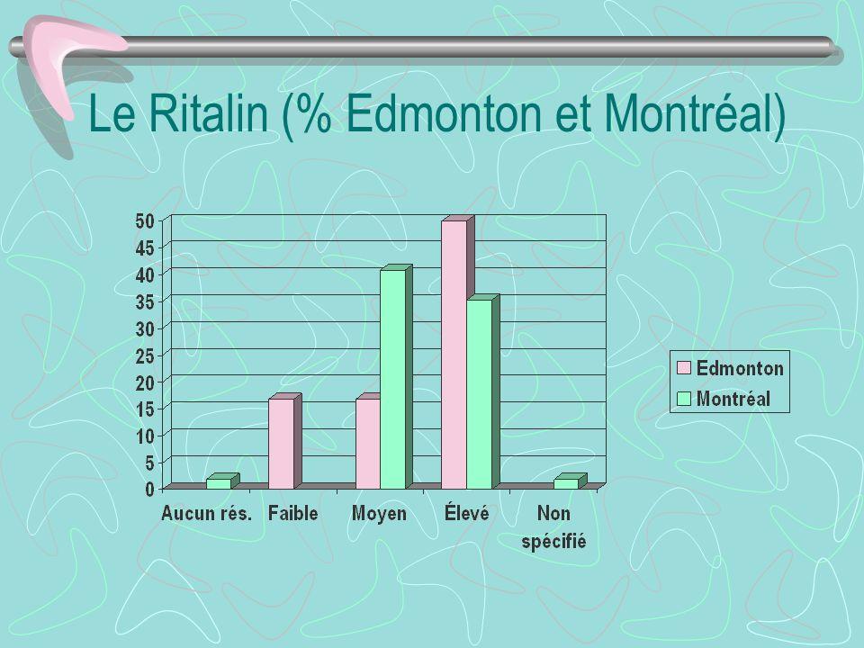 Le Ritalin (% Edmonton et Montréal)