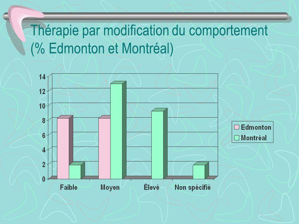 Thérapie par modification du comportement (% Edmonton et Montréal)
