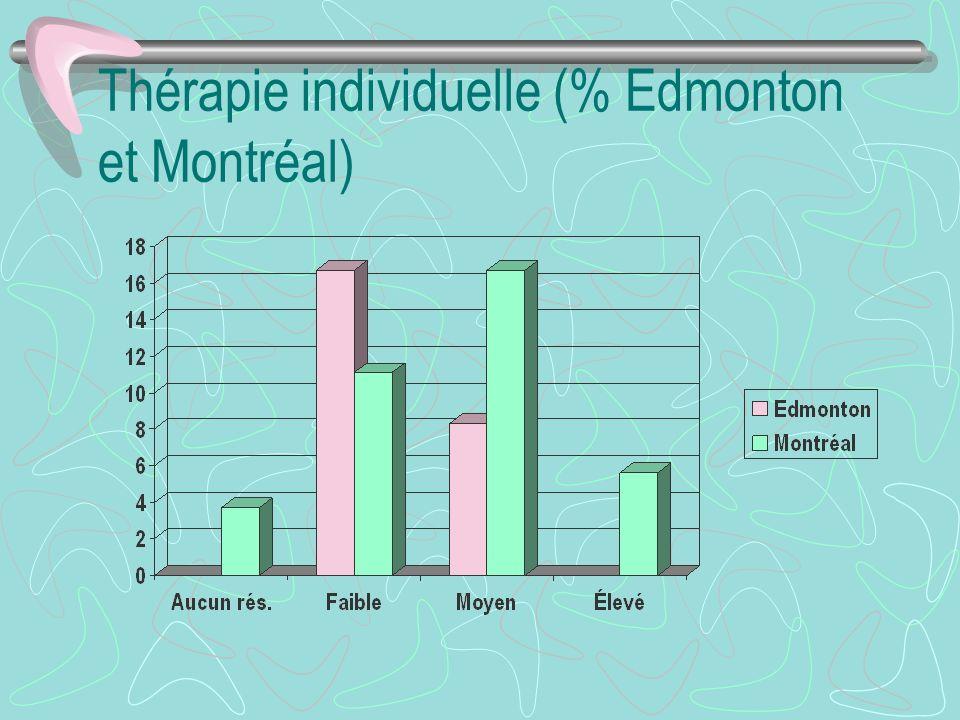 Thérapie individuelle (% Edmonton et Montréal)