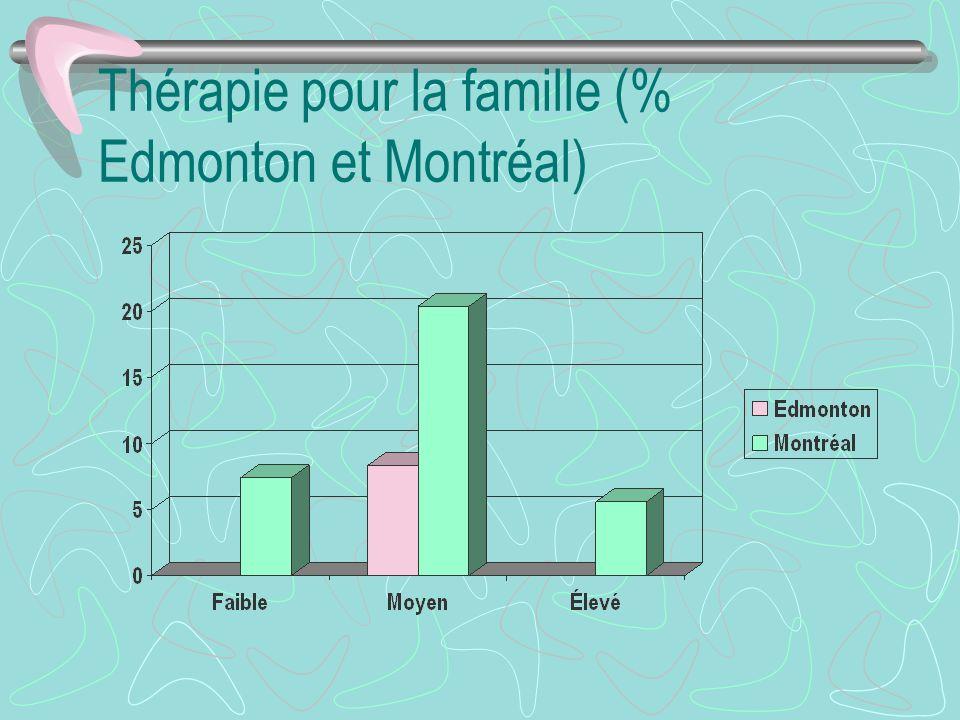 Thérapie pour la famille (% Edmonton et Montréal)
