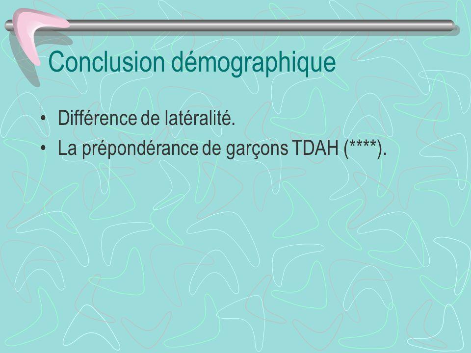 Conclusion démographique Différence de latéralité. La prépondérance de garçons TDAH (****).