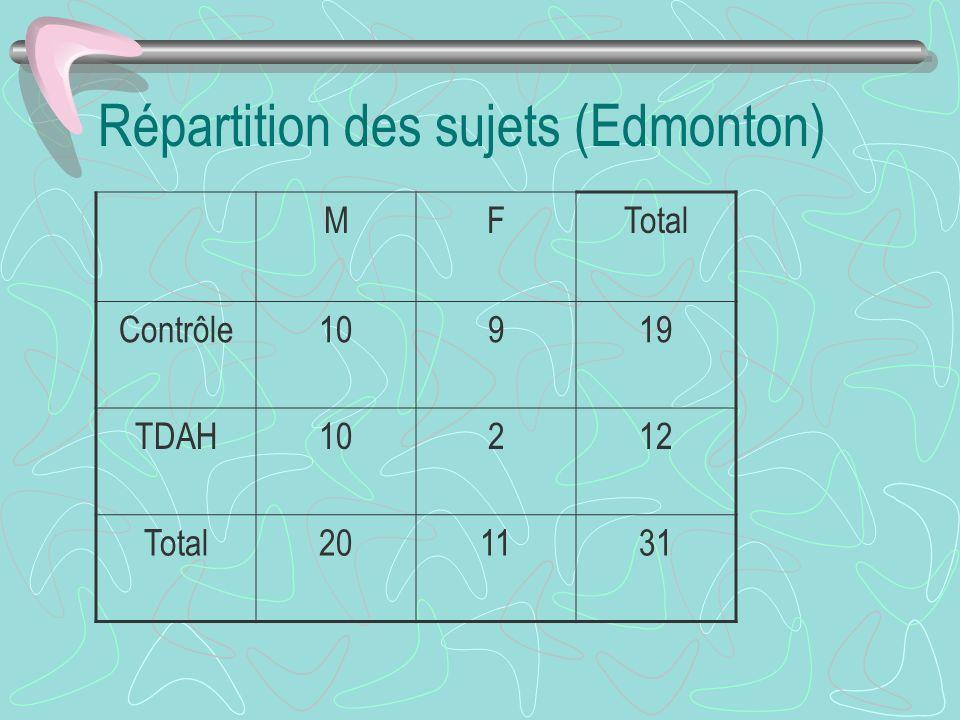 Répartition des sujets (Edmonton) MFTotal Contrôle10919 TDAH10212 Total201131
