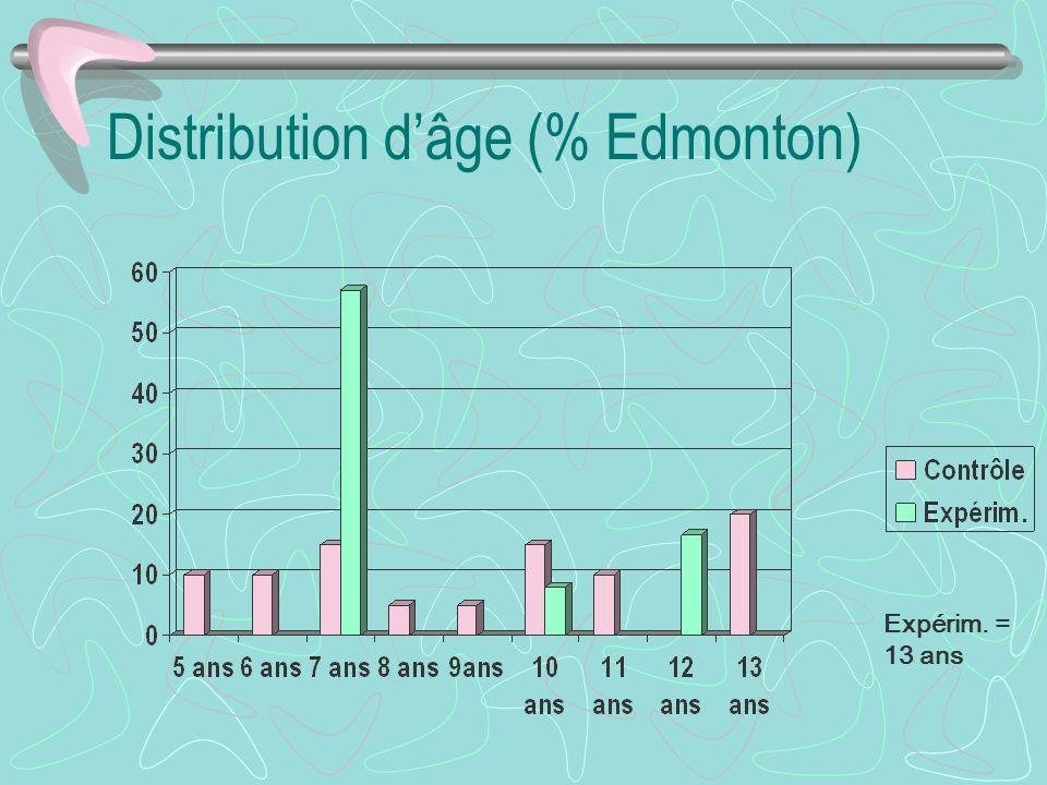 Distribution dâge (% Edmonton) Expérim. = 13 ans