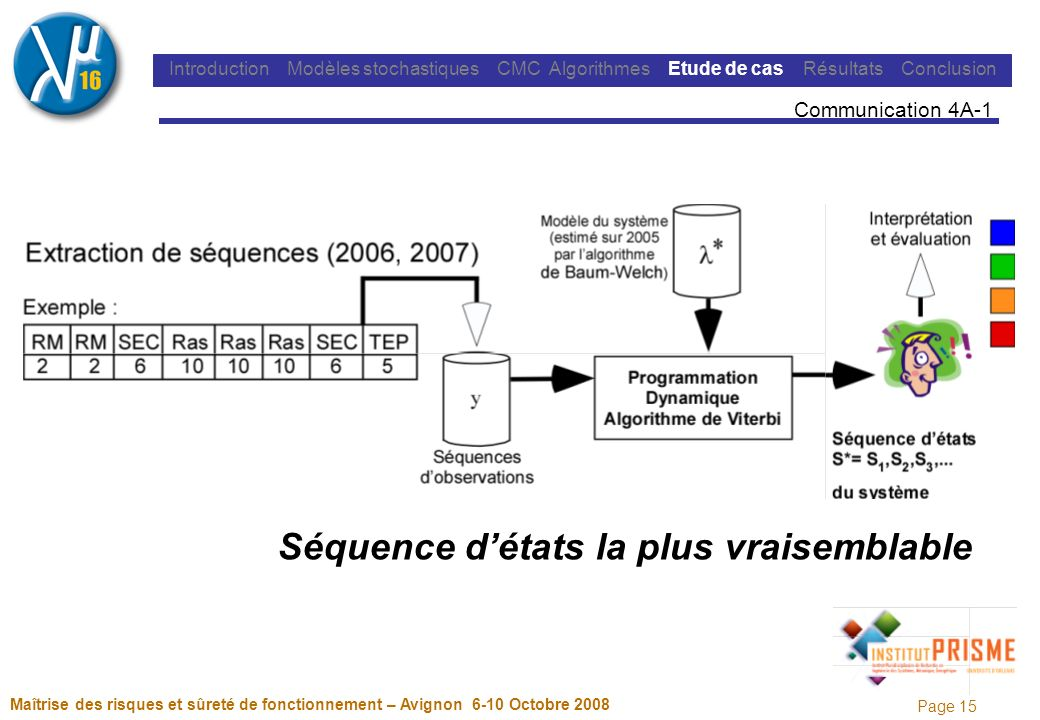 Page 15 Maîtrise des risques et sûreté de fonctionnement – Avignon 6-10 Octobre 2008 Introduction Modèles stochastiques CMC Algorithmes Etude de cas Résultats Conclusion Communication 4A-1 Séquence détats la plus vraisemblable