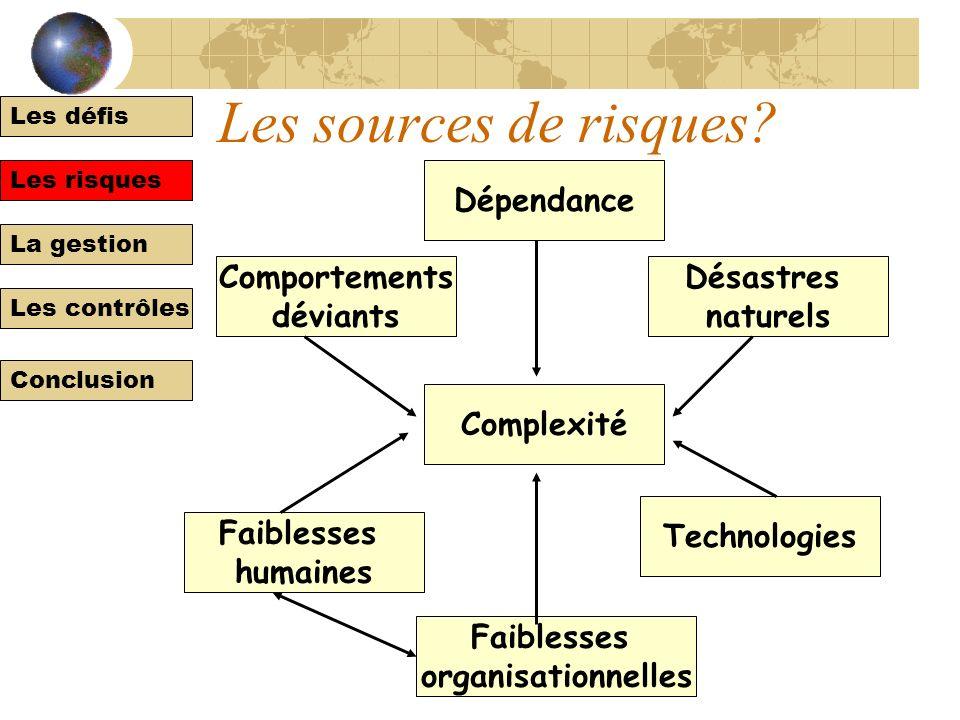 Les défis Les risques La gestion Les contrôles Conclusion Quest-ce que le risque? Le risque en tant que danger Le risque en tant quincertitude Le risq