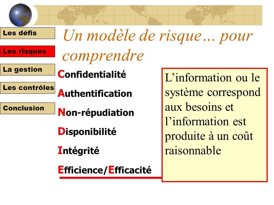 Les défis Les risques La gestion Les contrôles Conclusion Un modèle de risque… pour comprendre C onfidentialité A uthentification N on-répudiation D i