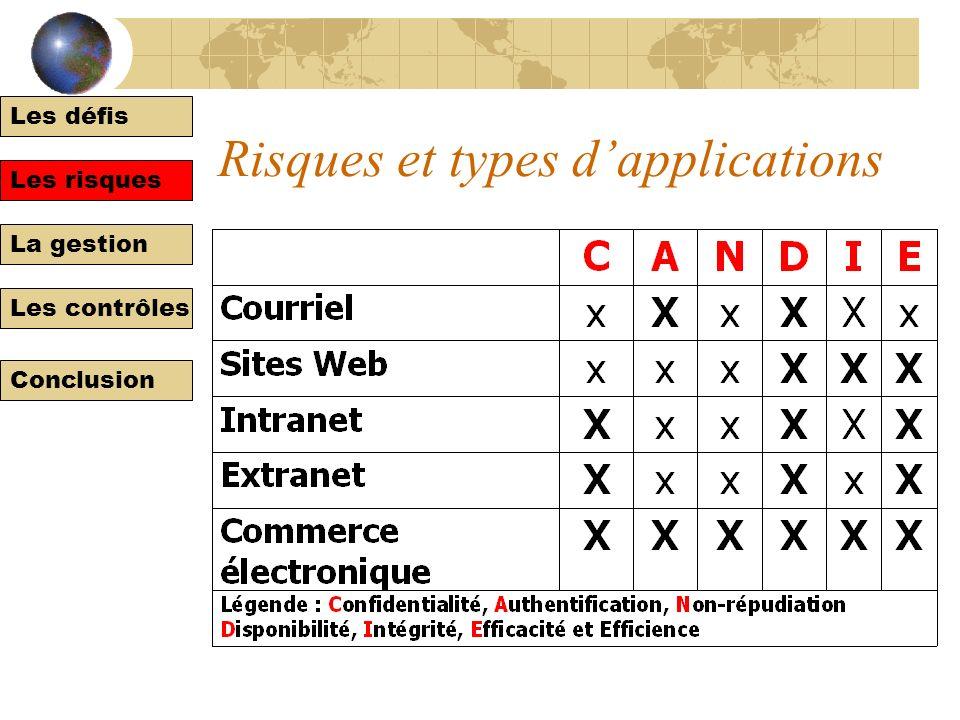 Les défis Les risques La gestion Les contrôles Conclusion Risques et affaires électroniques ExempleCauseConséquences C Accès non autorisé aux données
