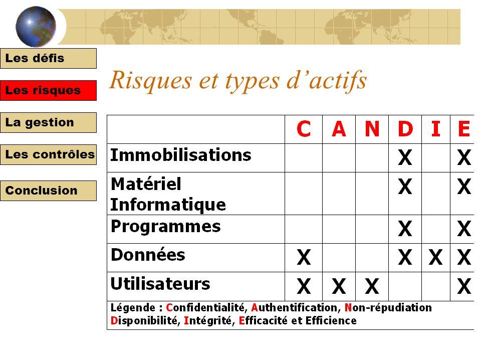 Les défis Les risques La gestion Les contrôles Conclusion Risques et types dapplications Les risques
